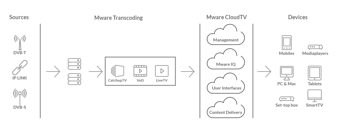 OTT IPTV Platform diagram