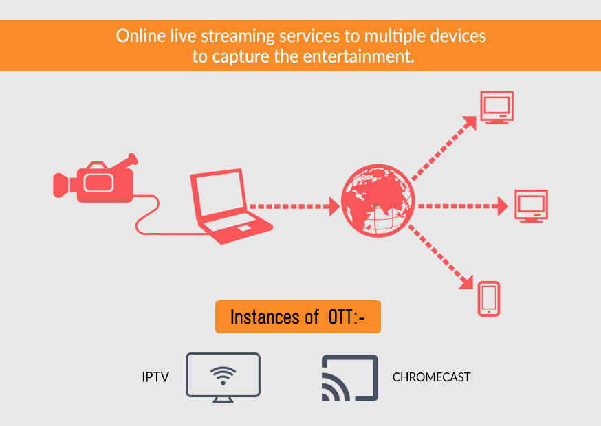 Online Live Streaming