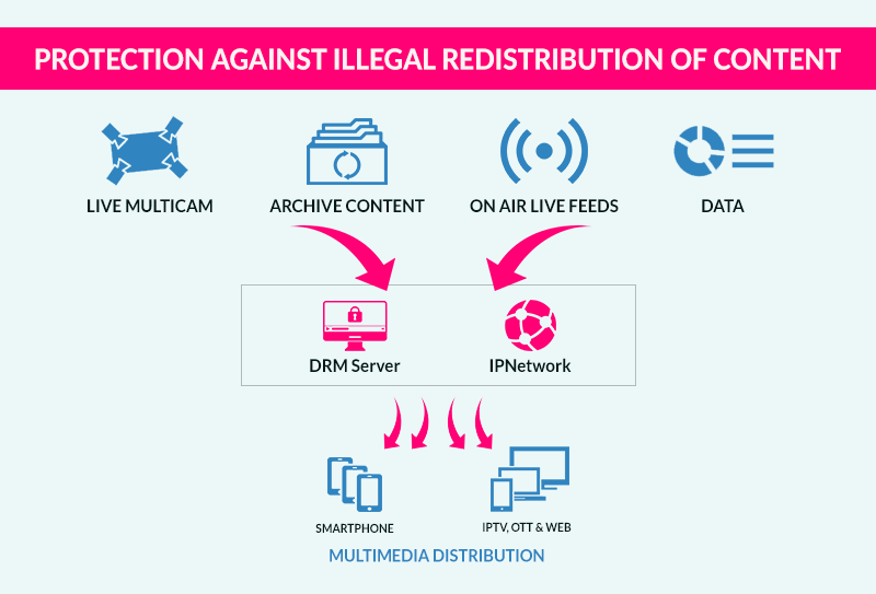 A New Horizon For Protection Against Illegal Redistribution Of Content